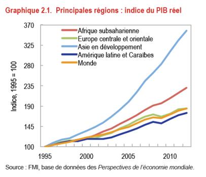 croissance Afrique FMI